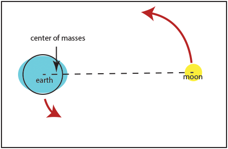 science essay on force Laws of motion give the clear picture of force in following manner: (a) first law describes the importance of home about site  short essay on force.